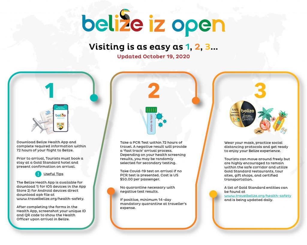 Visiting Belize infographic